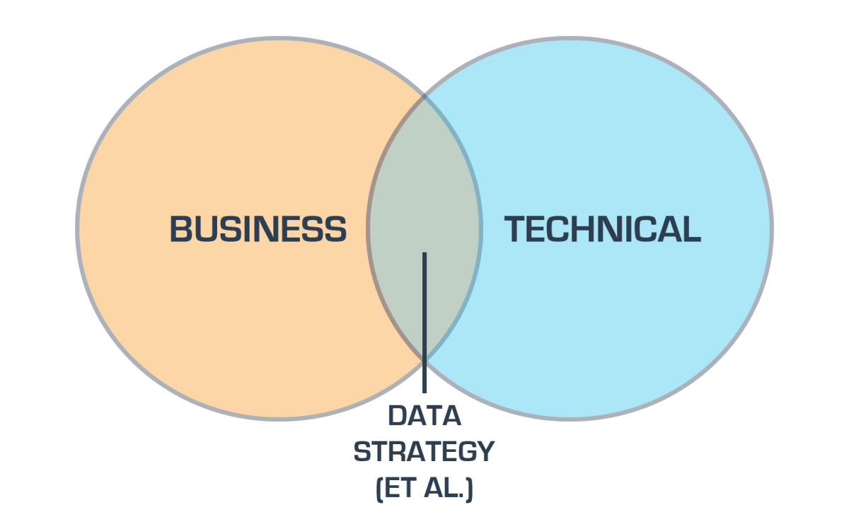 The venn diagram of data strategy silicon valley data science the venn diagram of data strategy pooptronica Image collections