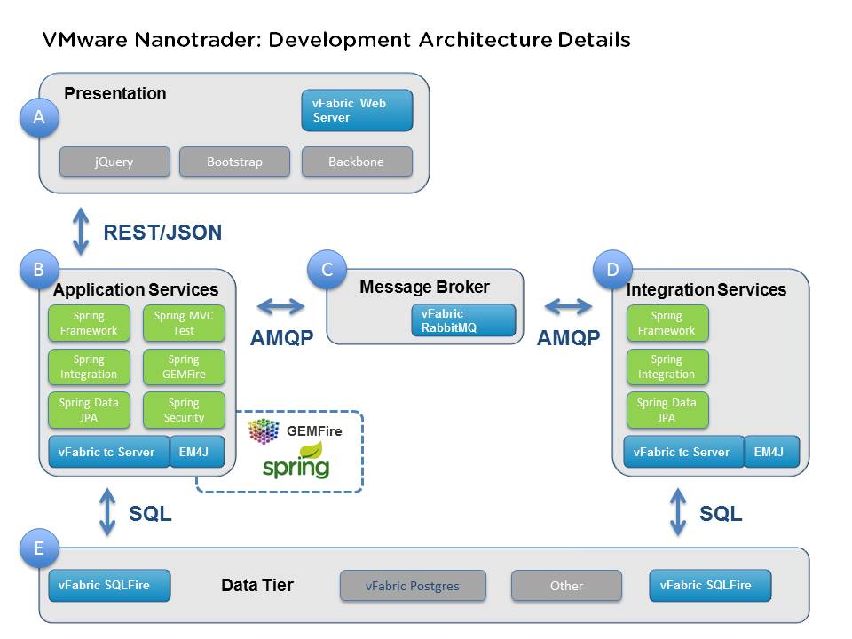 VMware Nanotrader Development Architecture