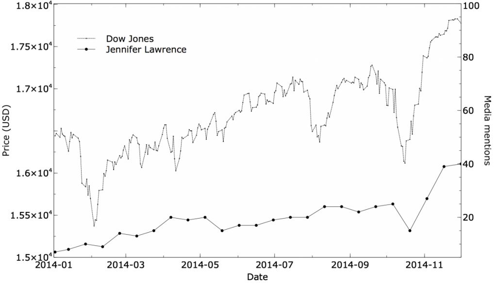 DJ vs JL graph