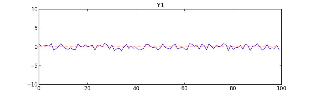 F_Y1 graph