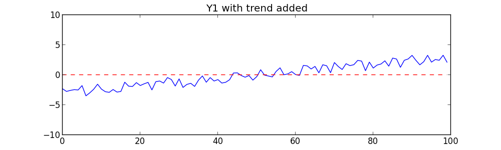 Y1 with trend line