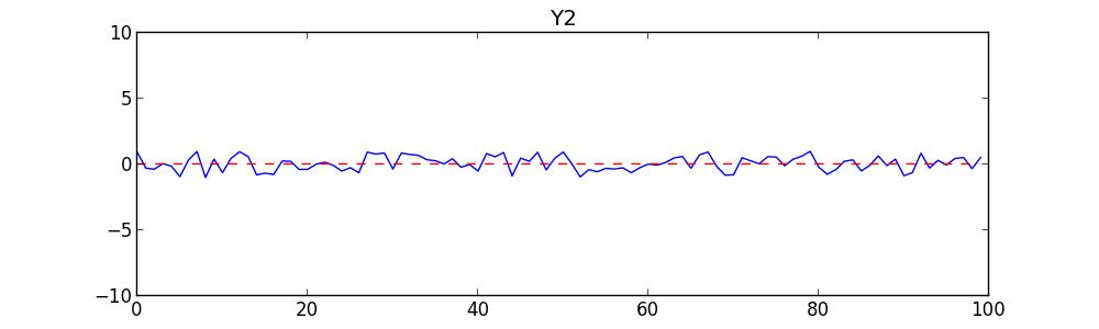 F_Y2 graph