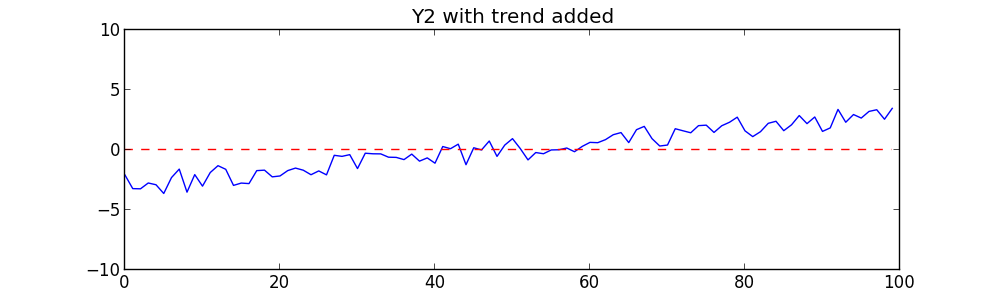Y2 with trend line