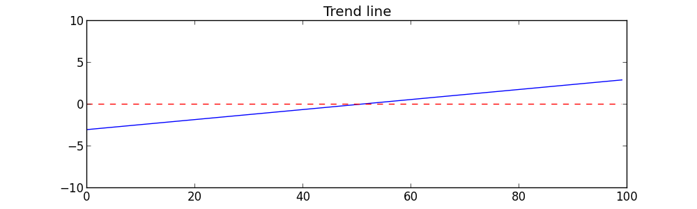 Trend line graph