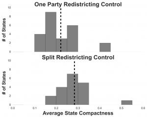 Compactness control graph