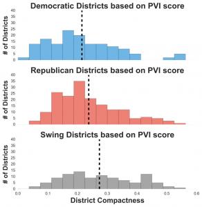 PVI graph
