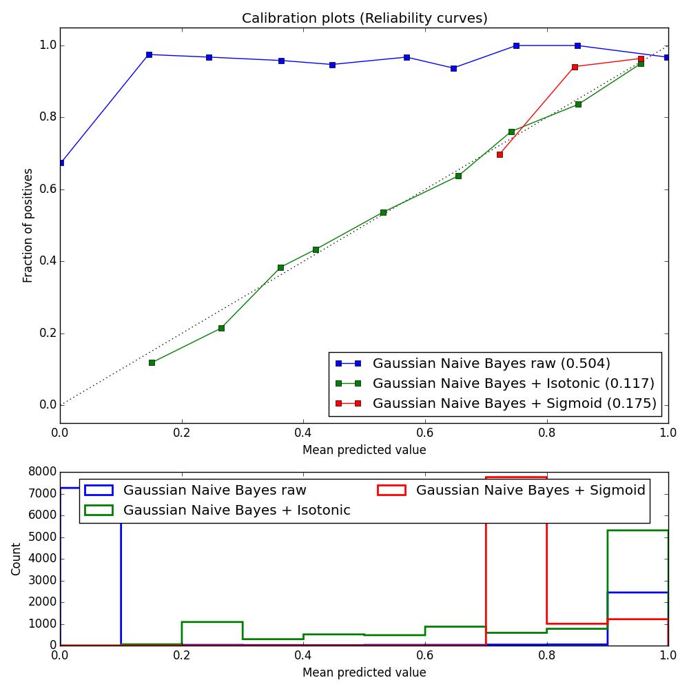 GNB-calibration