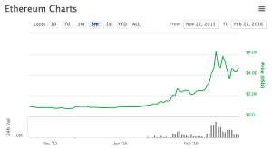 3-month price history of Ether, the native crypto-currency of the Ethereum Network