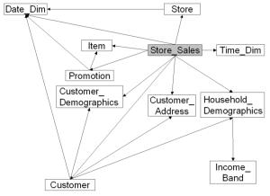 store_sales_diagram (1)