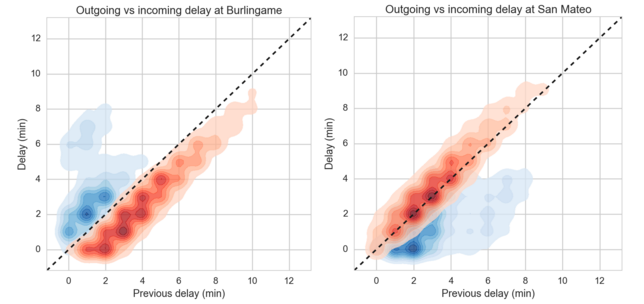 Outgoing vs ingoing delays for Burlingame and San Mateo