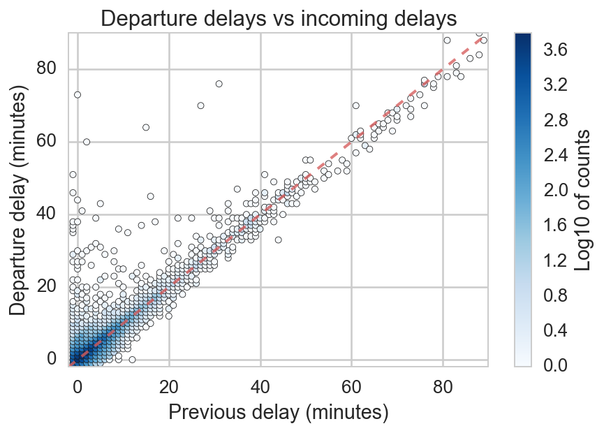 Departure delays vs incoming delay
