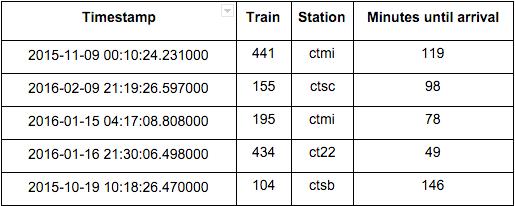 Caltrain arrival data