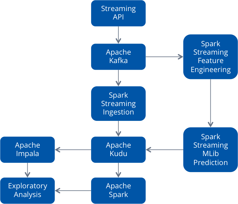 Building a Prediction Engine using Spark, Kudu, and Impala