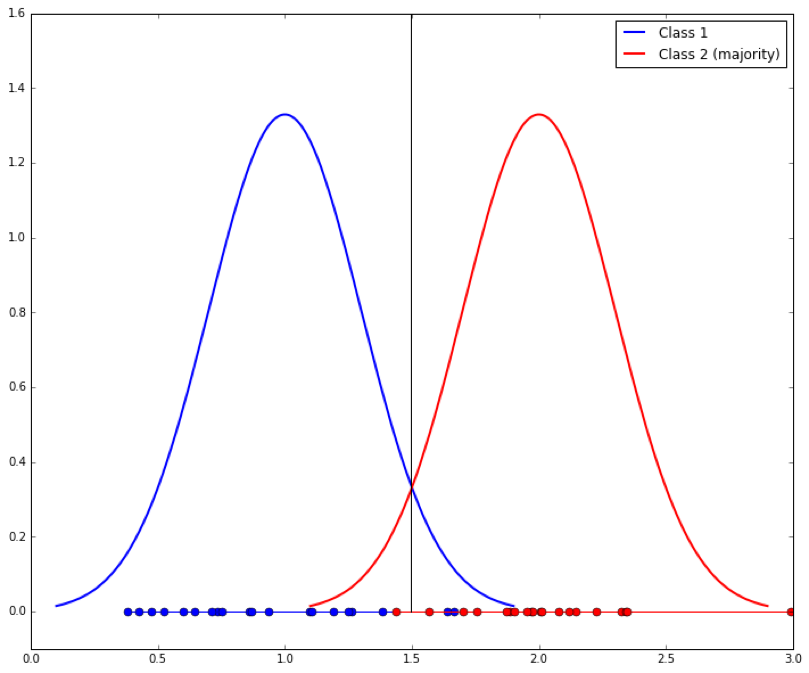 Learning from Imbalanced Classes - Silicon Valley Data Science