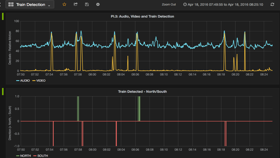 Monitoring our Pi with Grafana