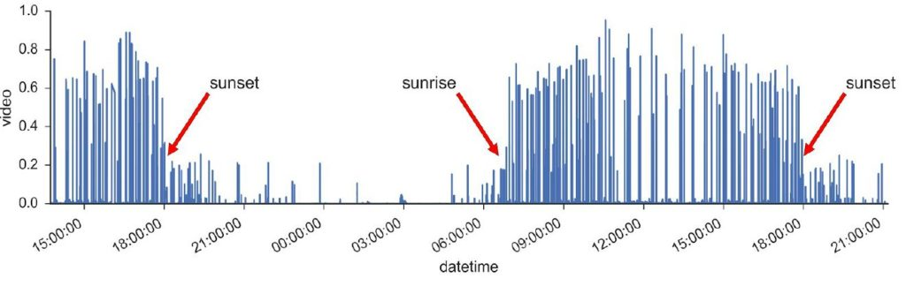 sunrise_sunset_data