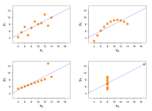 A quartet of graphs, each with the same diagonal blue line showing identical statistical averages. Orange circles show the data points on each graph are actually in really different patterns: one form an arc, one forms a mostly diagonal line with one extreme outlier, one forms a mostly vertical line with one even more extreme outlier, and another forms a very loosely diagonal line.