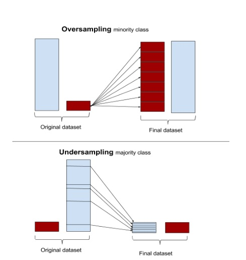 Oversampling Undersampling imbalanced classes