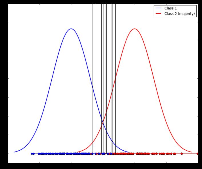 high variability imbalanced classes