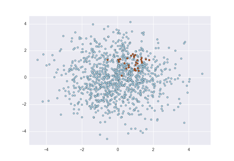 scatterplot of imbalanced classes