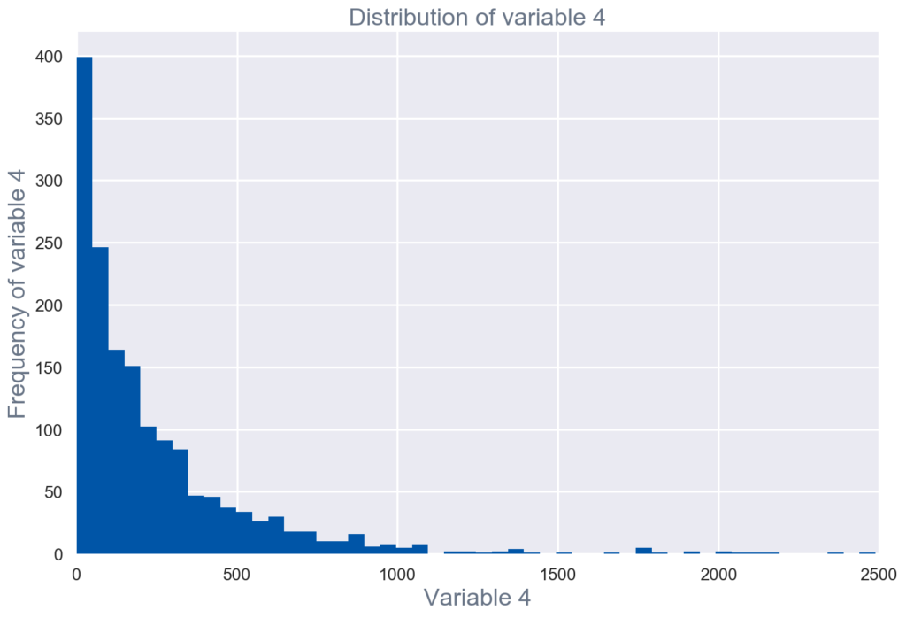 Distribution of variable 4 for exploratory data analysis
