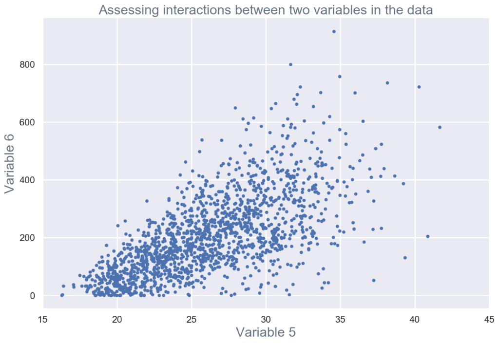 Assessing interactions between two variables in the data for exploratory data analysis