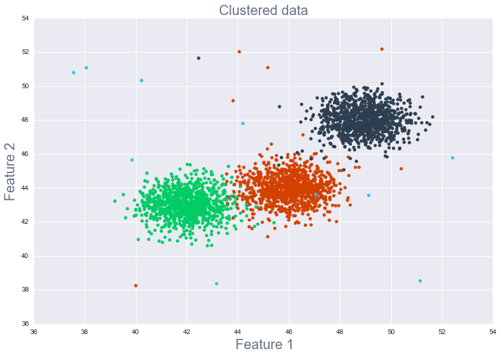 Clustered data for exploratory data analysis