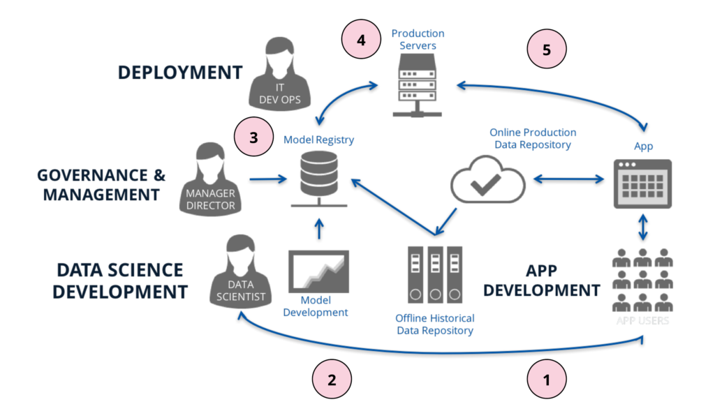 Data science development and deployment image