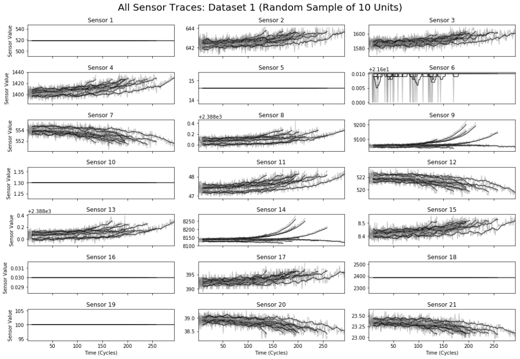 Figure showing all 21 sensor channels for a random sample of 10 engines from the training set, plotted against time.