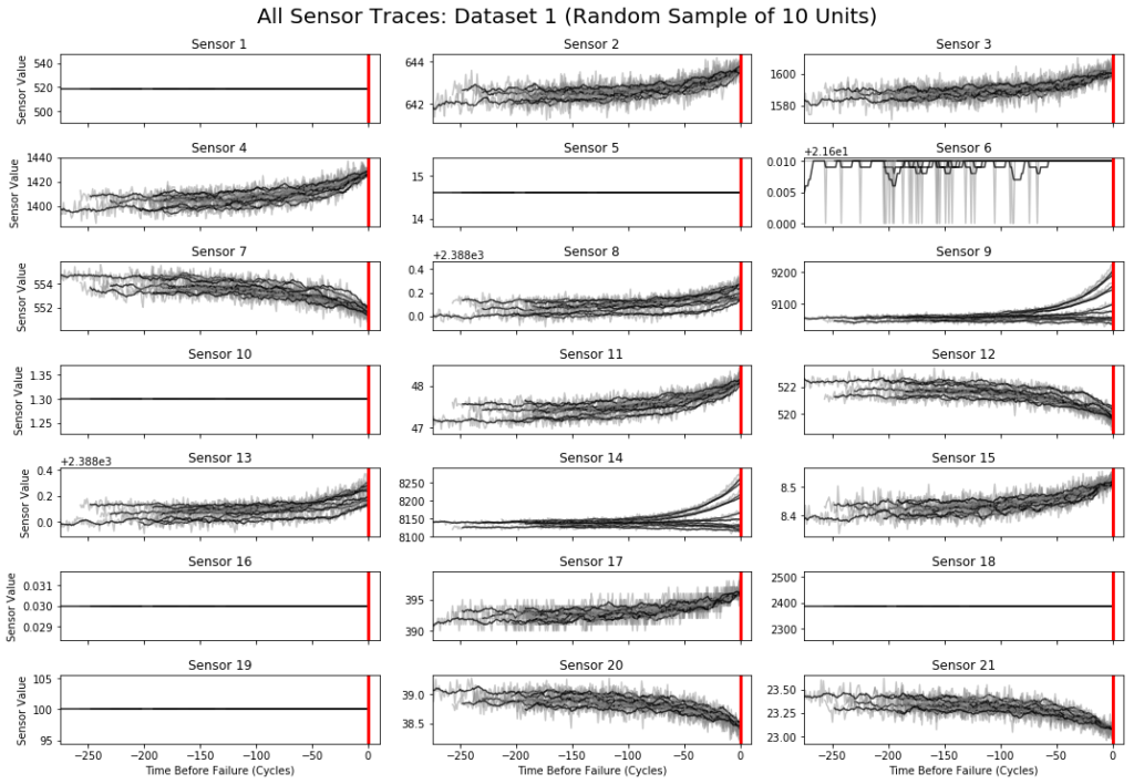 Figure showing sensor channels plotted against their time before failure.