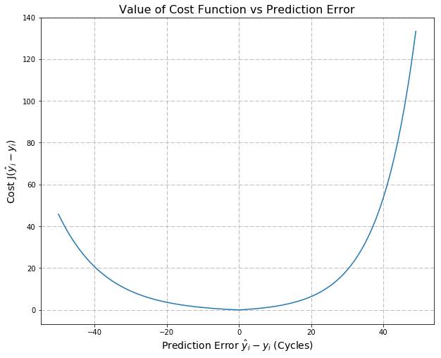 Table showing the value of cost function versus prediction error