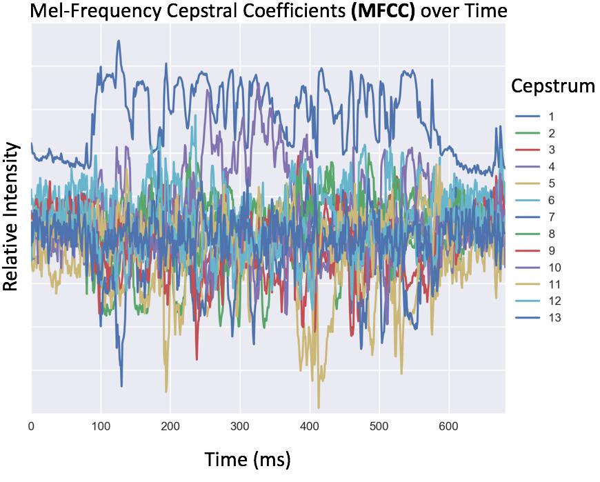 TensorFlow RNN Tutorial - Silicon Valley Data Science