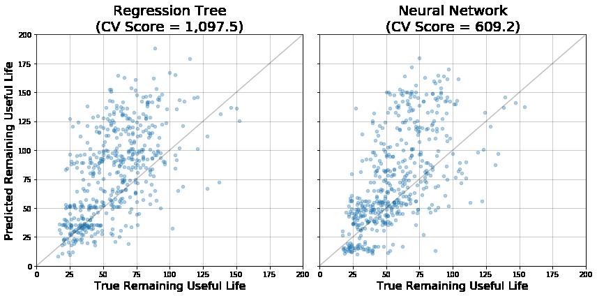 regression tree neural network graphs