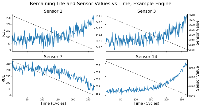 remaining life sensor values IoT