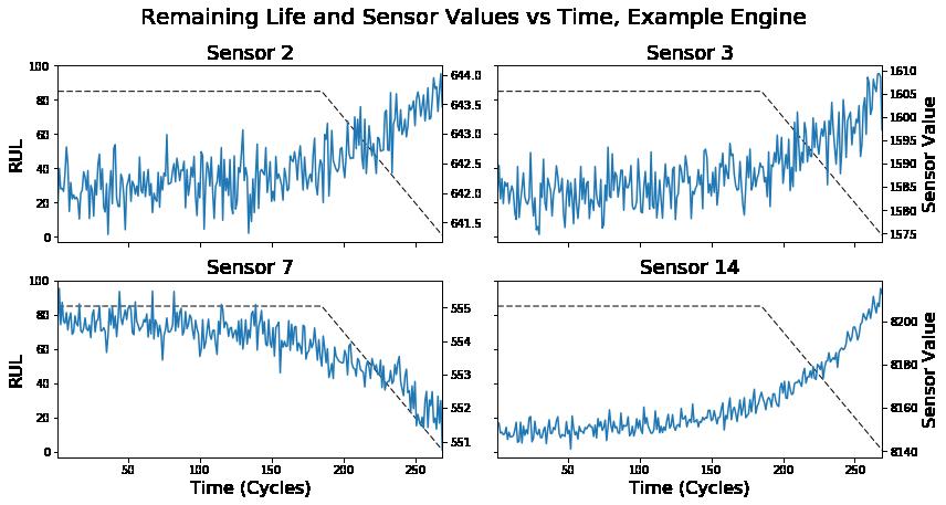 remaining life sensor values IoT maintenance
