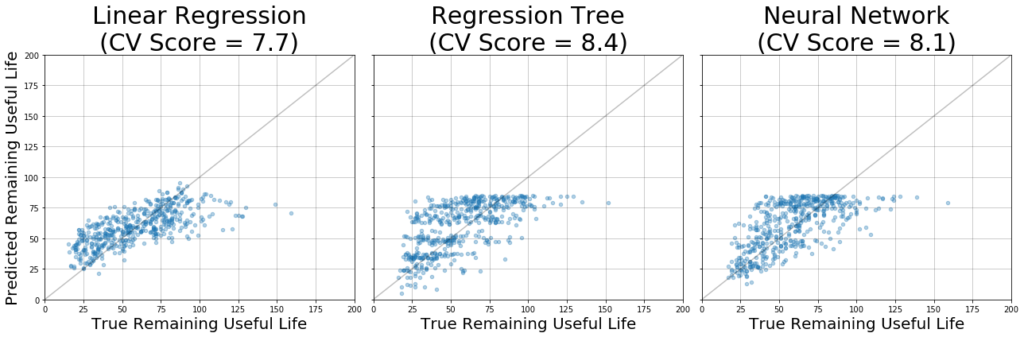 linear regression IoT RUL