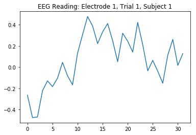Line graph showing an EEG reading
