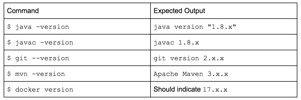java, javac, git, mvn, docker commands