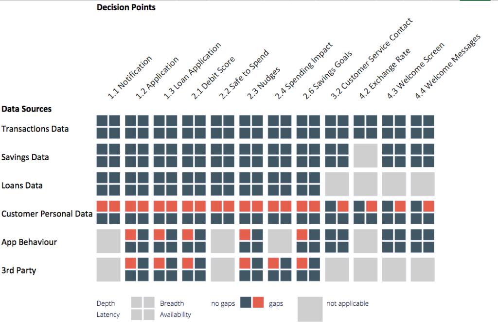 fintech data gaps