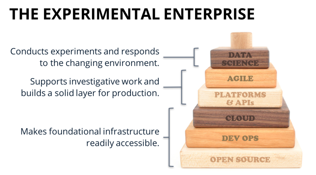 Data Science, Agile, Platforms & APIs, Cloud, DevOps, Open Source