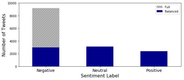 Number of Tweets vs. Sentiment