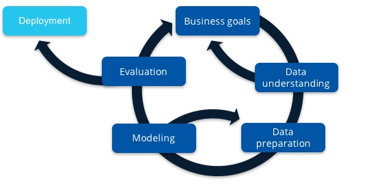 An iteration loop that shows starting with business goals and working through understanding data, preparing data, modeling, evaluation, and deployment